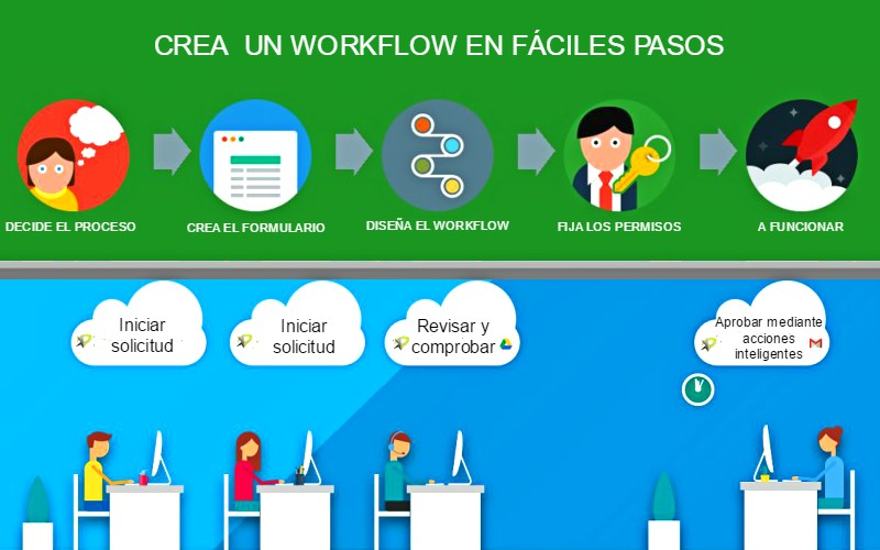 google drive workflow flujo de trabajo consultoria empresarial alicante kamene projects cloud computing conformidades